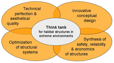 Our objective: Synthesis of aesthetics, economics, saftey & reliability of structural systems for extreme environments.